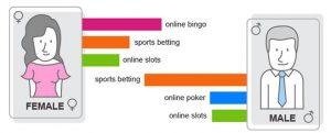 gambling-habits-men-women-300x121