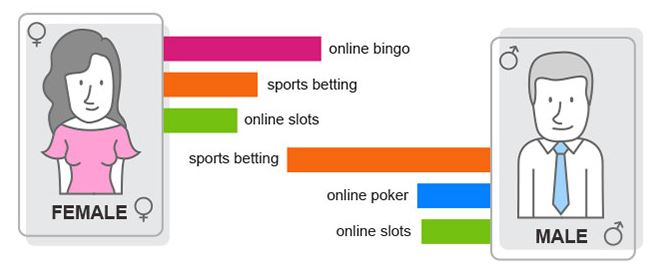 gambling-habits-men-women